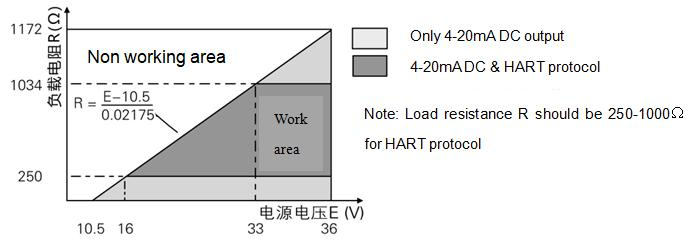 Wotian PCM3051S-DP intelligent differential pressure transmitter power supply considerations